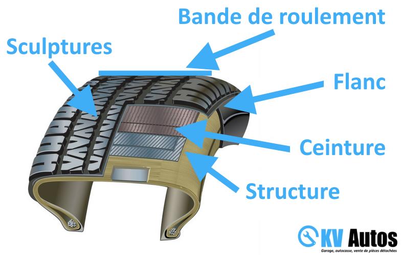 Coupe explicative d'un pneu